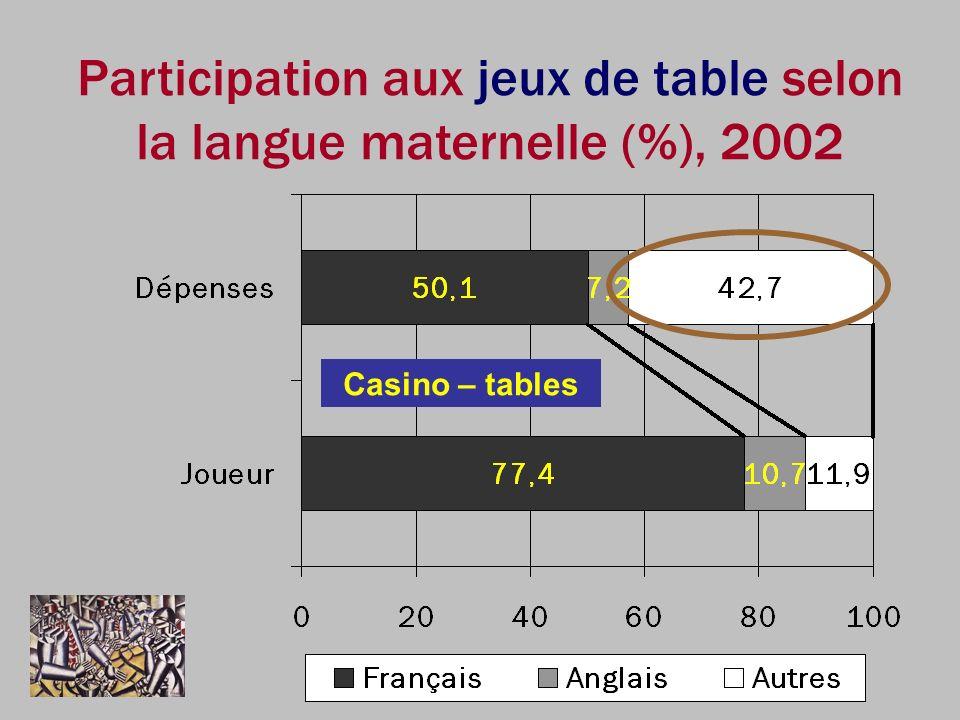 Participation aux jeux de table selon la langue maternelle (%), 2002