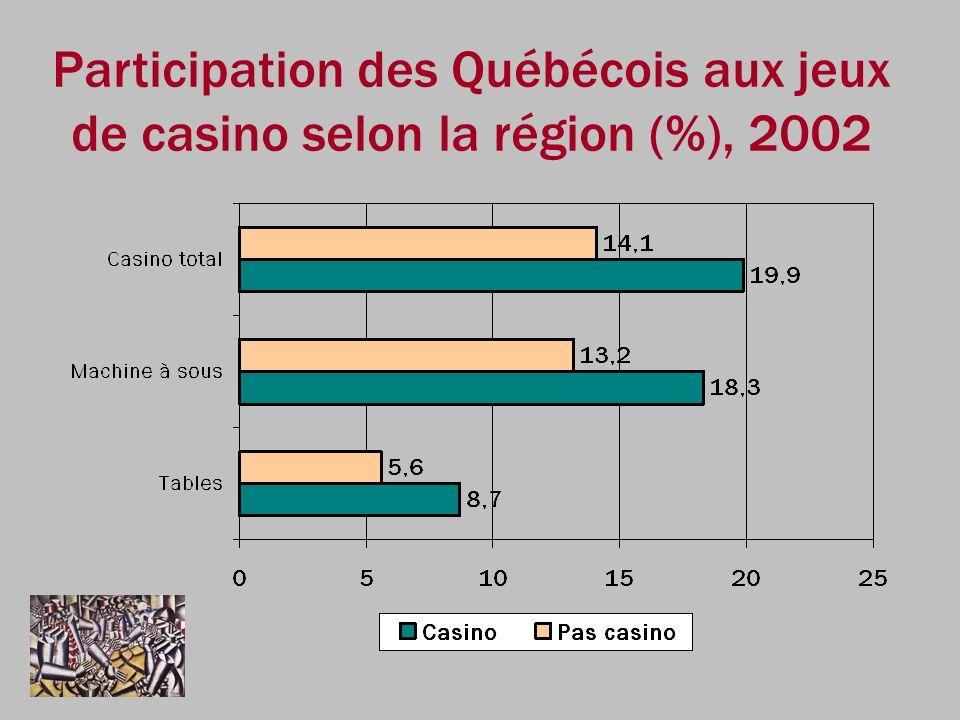 Participation des Québécois aux jeux de casino selon la région (%), 2002