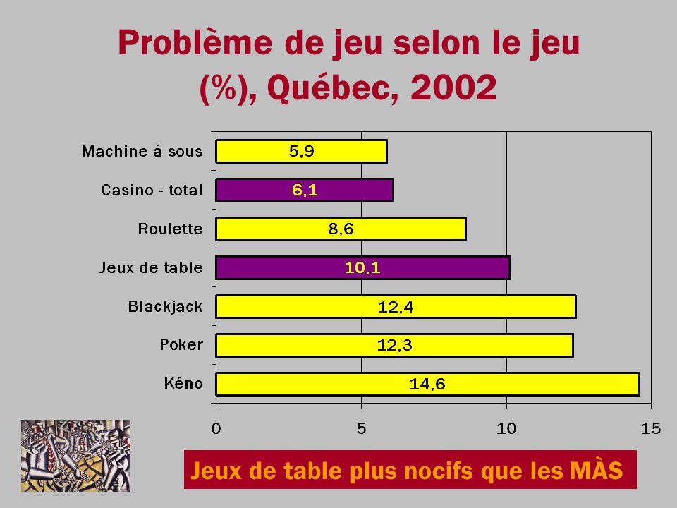 Problème de jeu selon le jeu (%), Québec, 2002