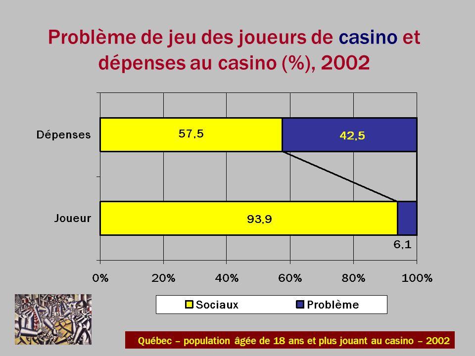 Problème de jeu des joueurs de casino et dépenses au casino (%), 2002