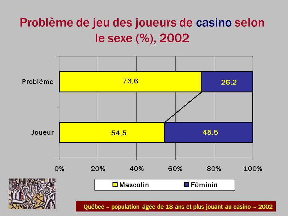 Problème de jeu des joueurs de casino selon le sexe (%), 2002