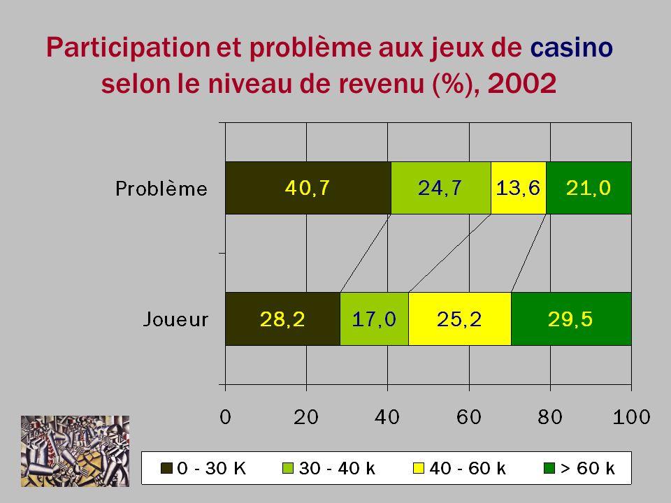 Participation et problème aux jeux de casino selon le niveau de revenu (%), 2002
