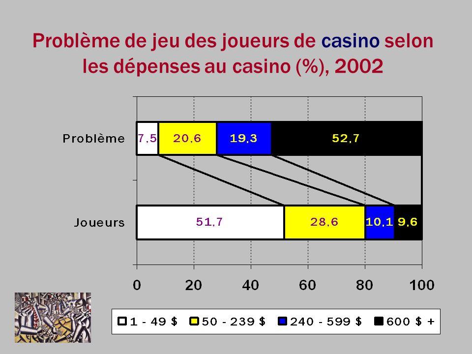 Problème de jeu des joueurs de casino selon les dépenses au casino (%), 2002