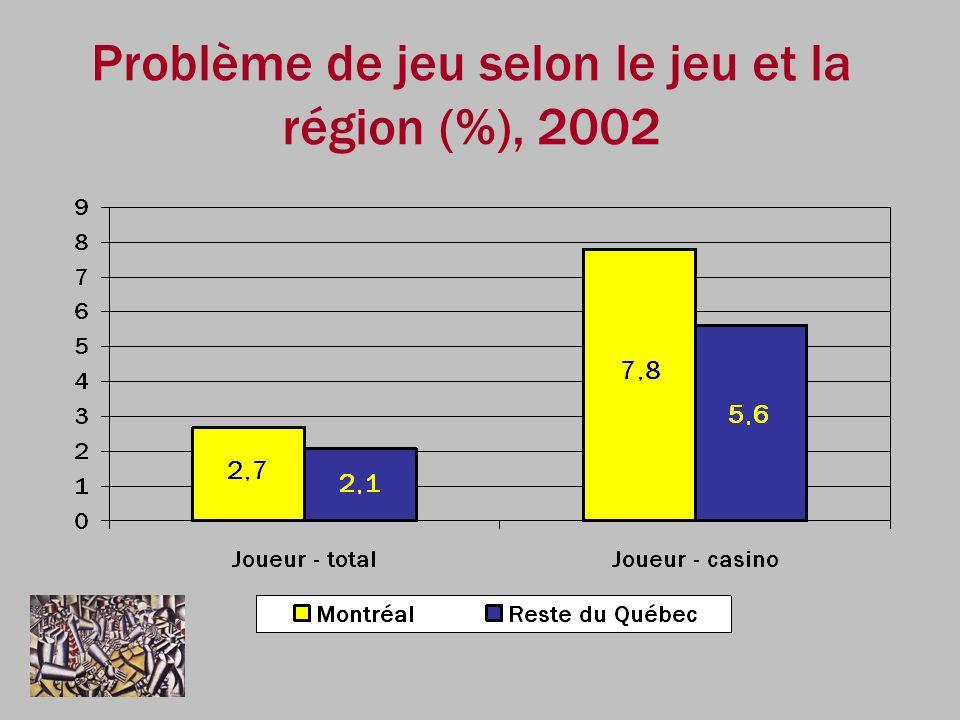 Problème de jeu selon le jeu et la région (%), 2002