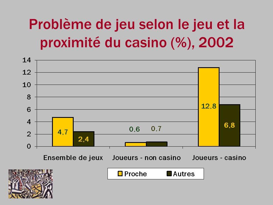 Problème de jeu selon le jeu et la proximité du casino (%), 2002