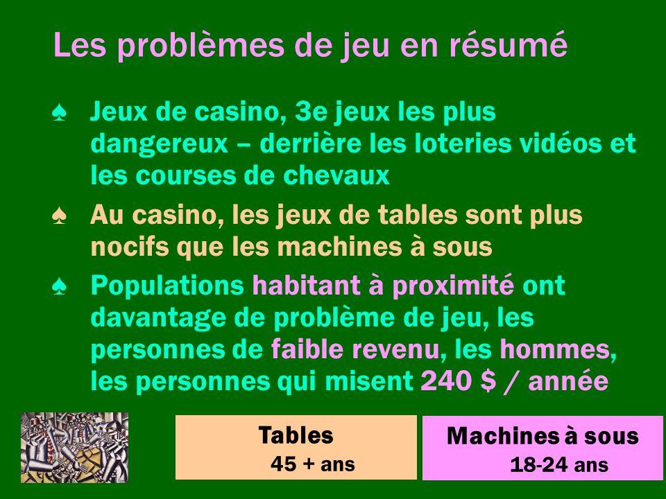Les problèmes de jeu en résumé