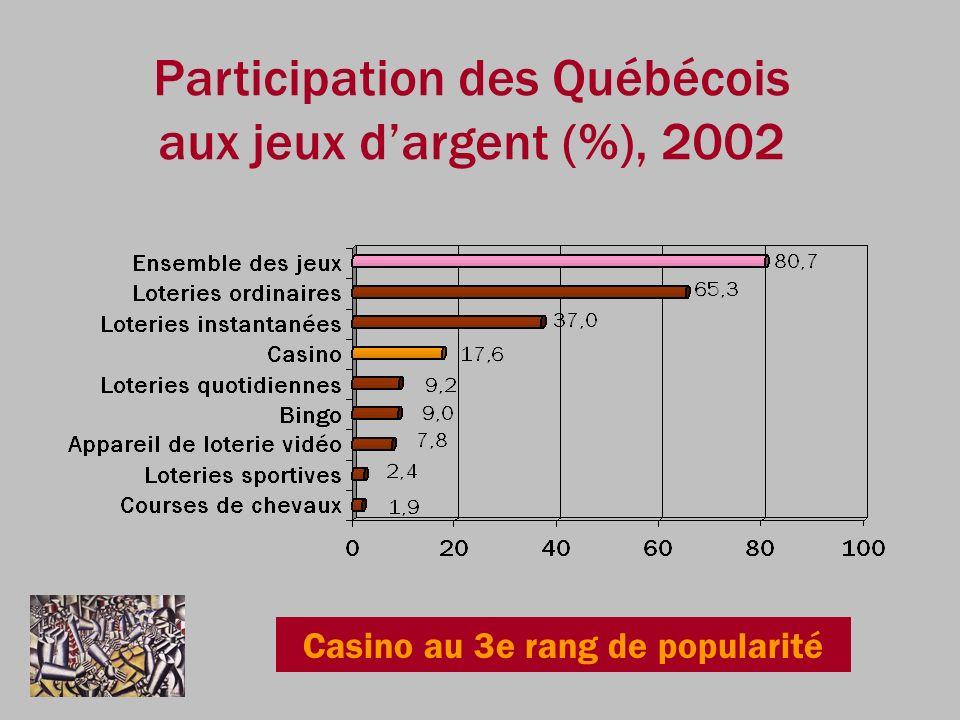 Participation des Québécois aux jeux d'argent (%), 2002