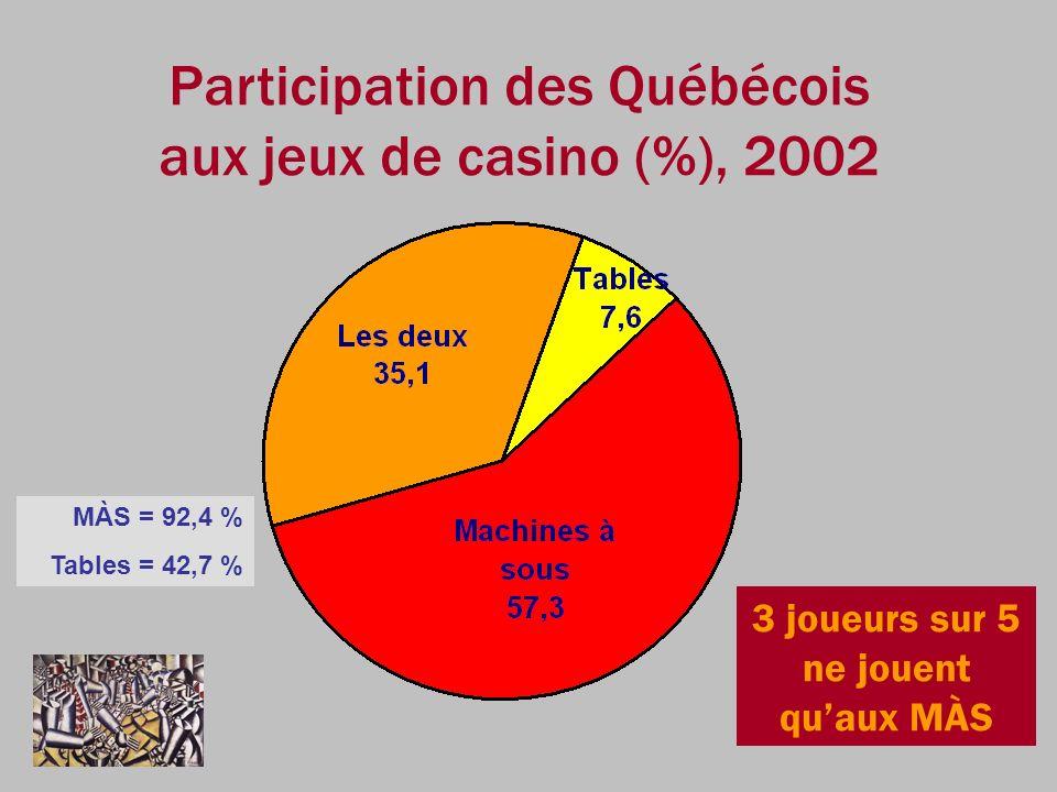 Participation des Québécois aux jeux de casino (%), 2002