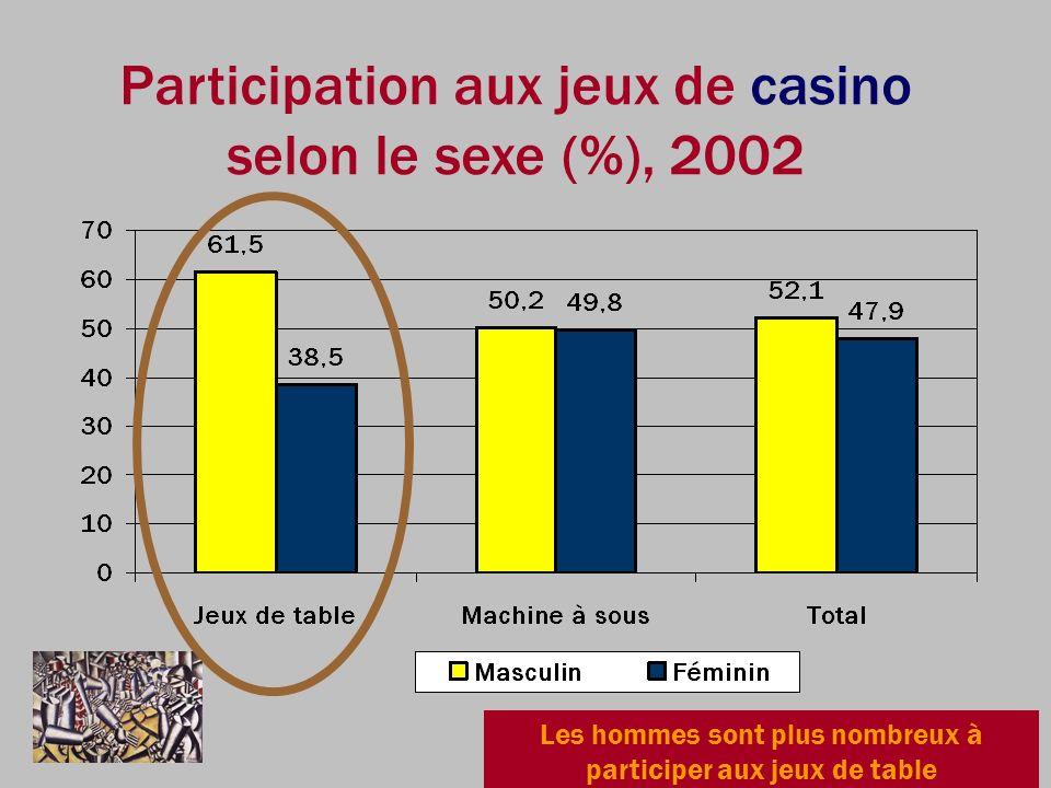 Participation aux jeux de casino selon le sexe (%), 2002
