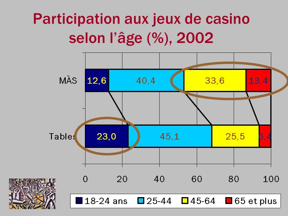 Participation aux jeux de casino selon l'âge (%), 2002