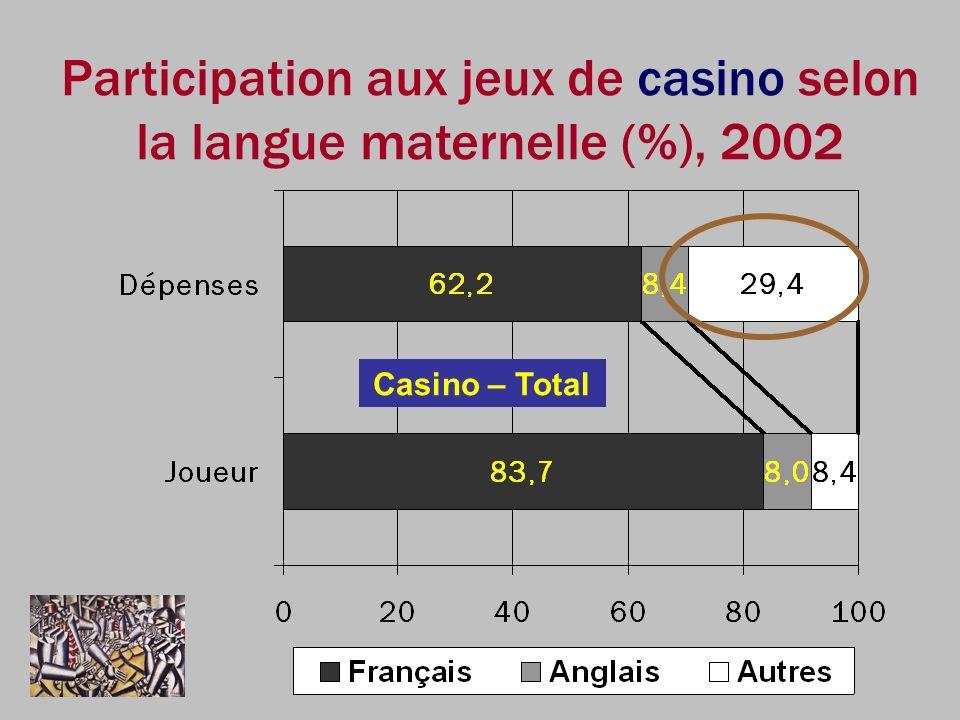 Participation aux jeux de casino selon la langue maternelle (%), 2002
