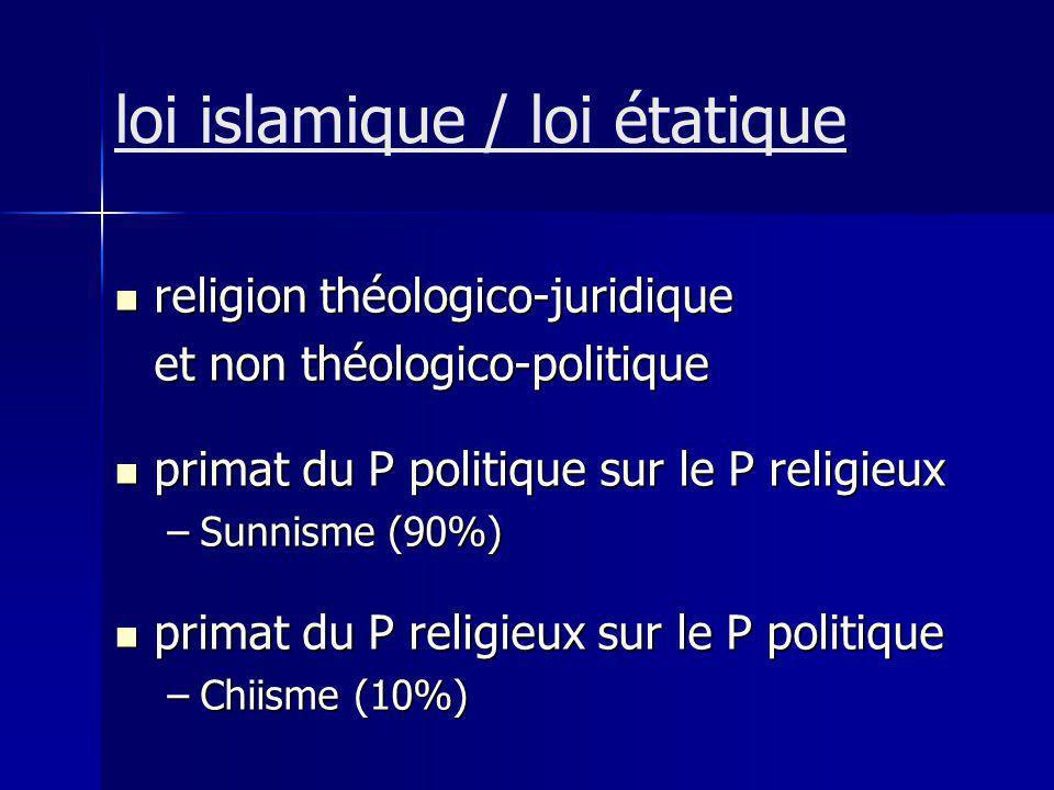 loi islamique / loi étatique