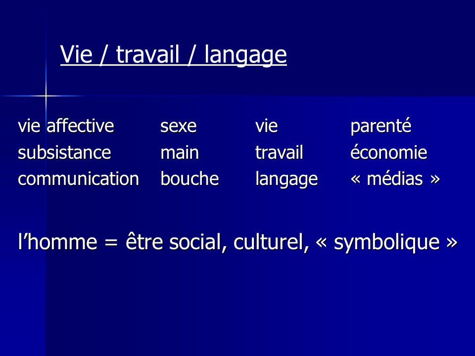 Vie / travail / langage vie affective sexe vie parenté. subsistance main travail économie. communication bouche langage « médias »