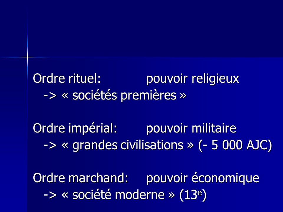 Ordre rituel: pouvoir religieux