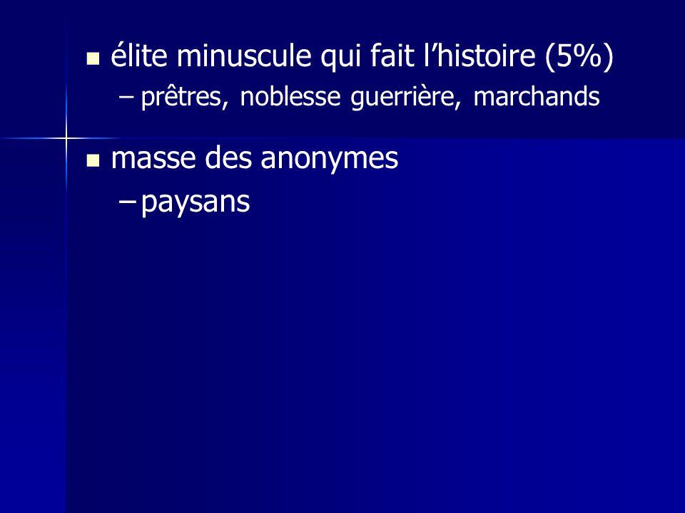 élite minuscule qui fait l'histoire (5%)