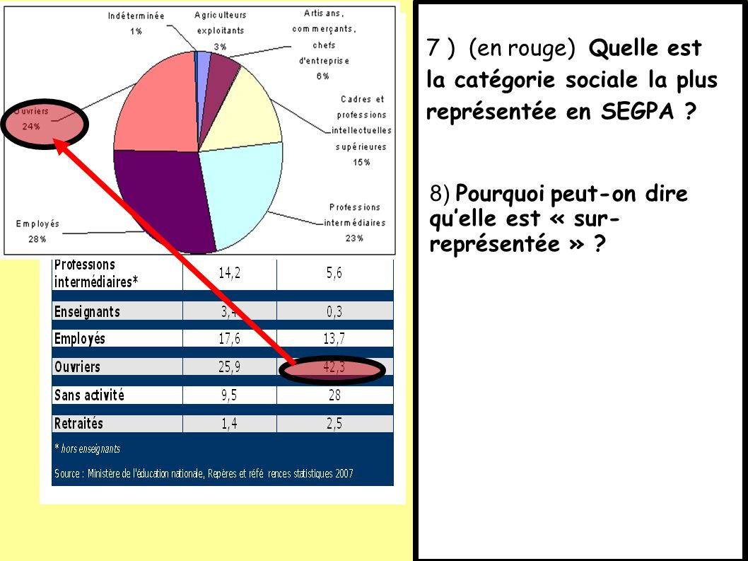 7 ) (en rouge) Quelle est la catégorie sociale la plus représentée en SEGPA