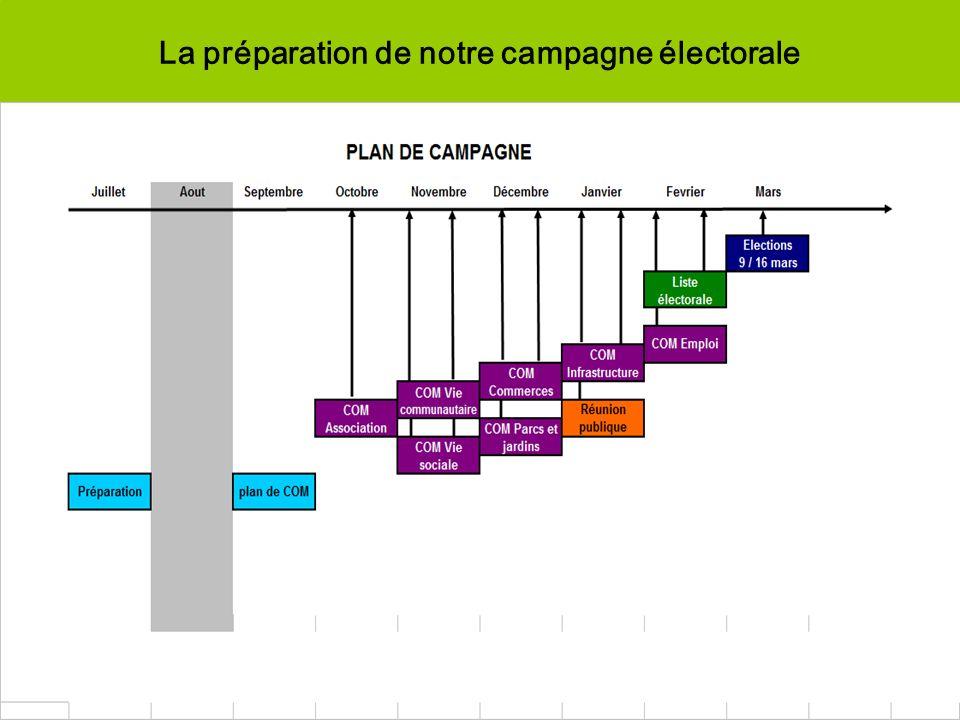 La préparation de notre campagne électorale