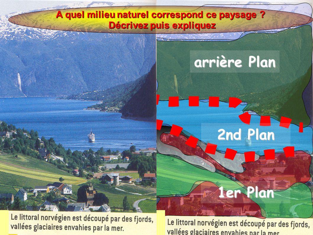 arrière Plan 2nd Plan 1er Plan