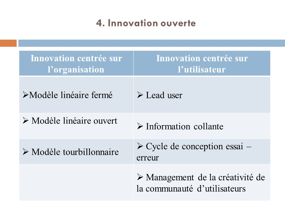 4. Innovation ouverte Innovation centrée sur l'organisation