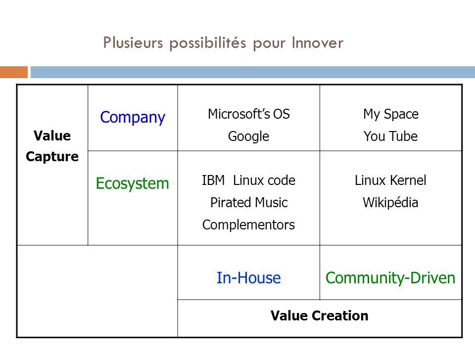 Plusieurs possibilités pour Innover