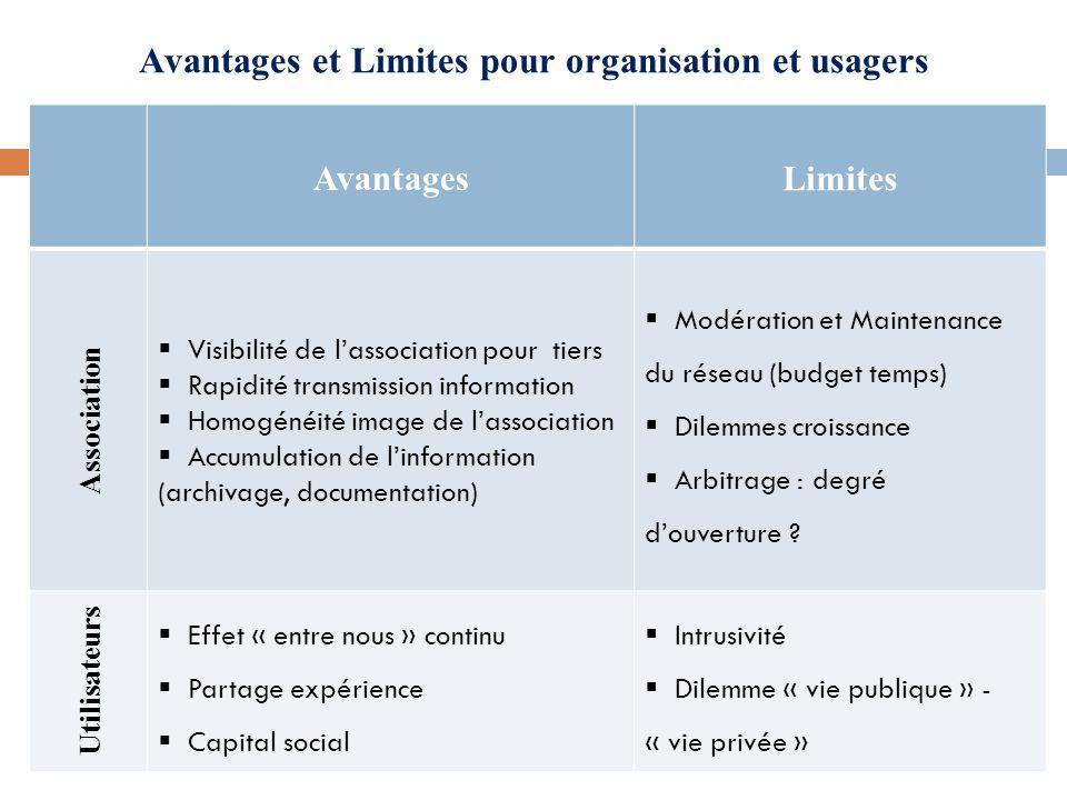 Avantages et Limites pour organisation et usagers