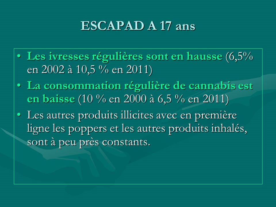 ESCAPAD A 17 ans Les ivresses régulières sont en hausse (6,5% en 2002 à 10,5 % en 2011)
