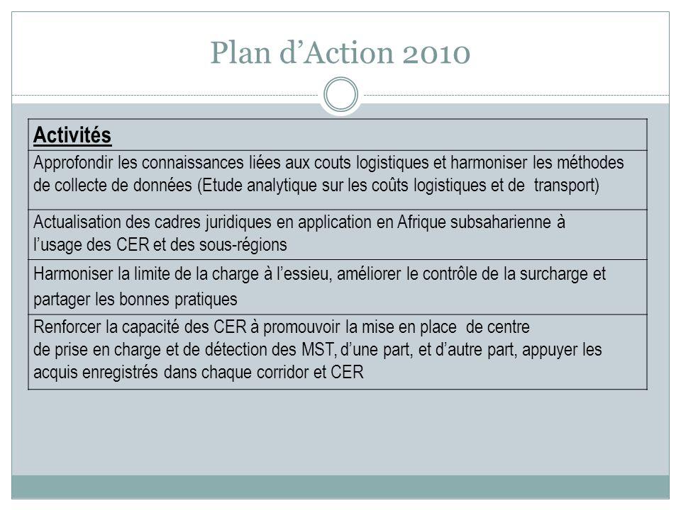 Plan d'Action 2010 Activités