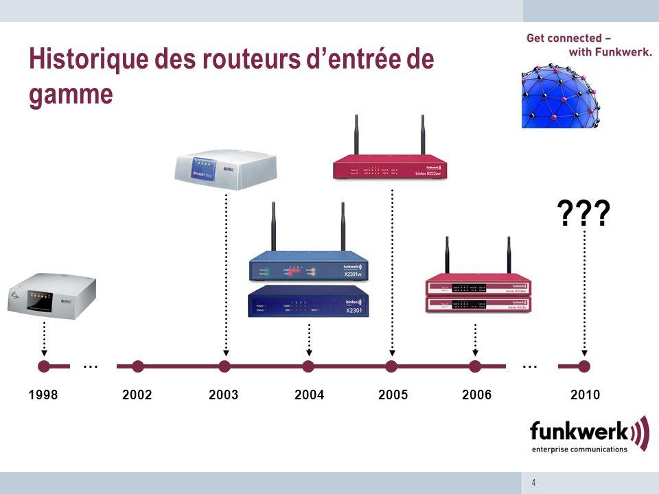 Historique des routeurs d'entrée de gamme