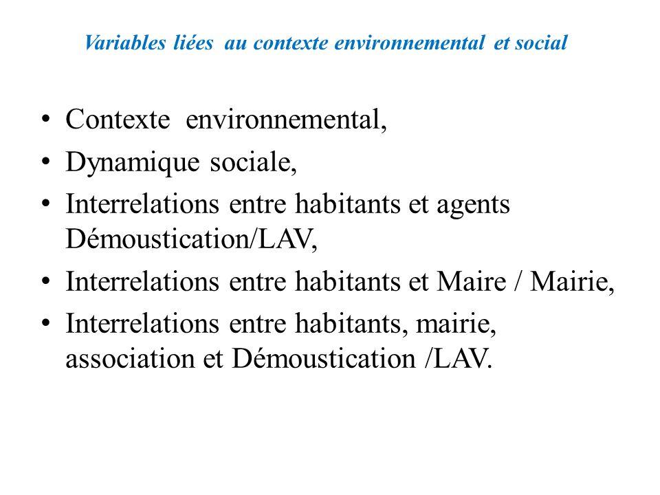 Variables liées au contexte environnemental et social