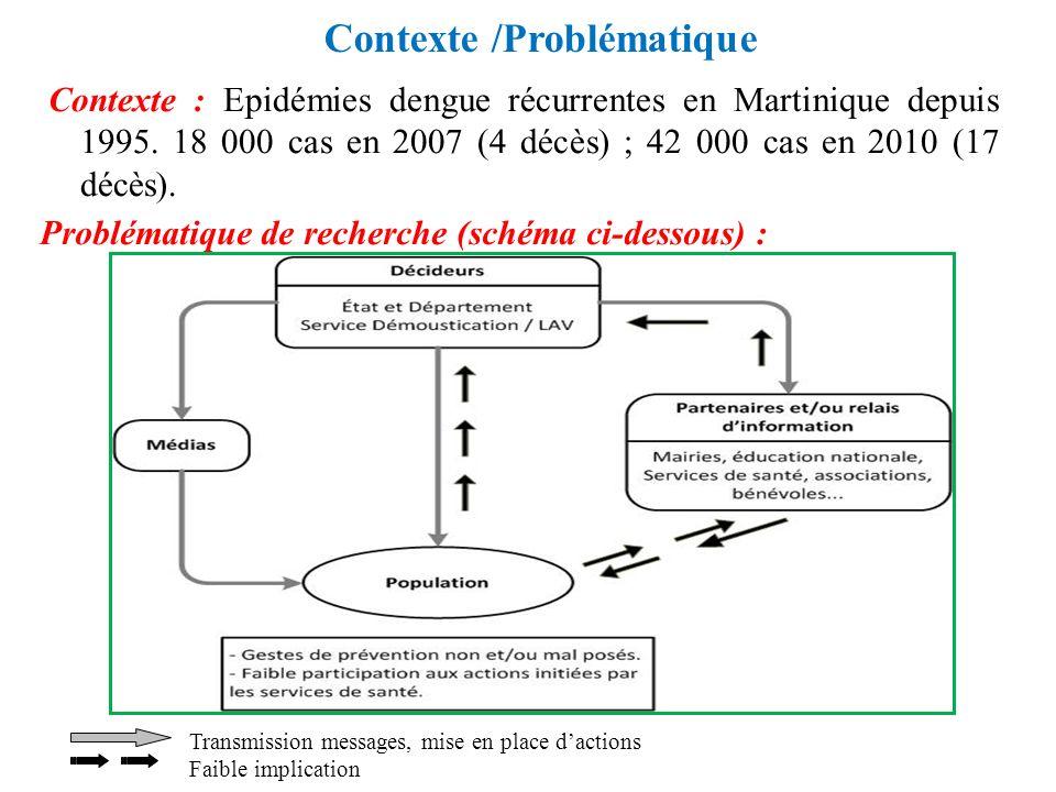 Contexte /Problématique