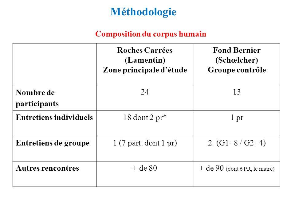 Méthodologie Composition du corpus humain Roches Carrées (Lamentin)