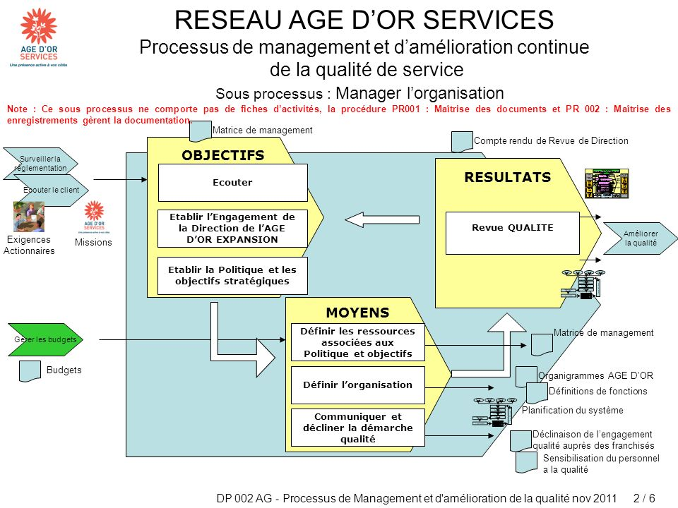 Sous processus : Manager l'organisation