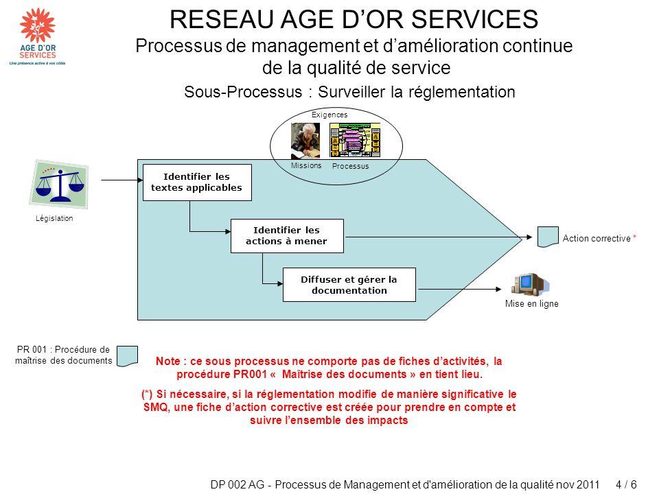 Sous-Processus : Surveiller la réglementation