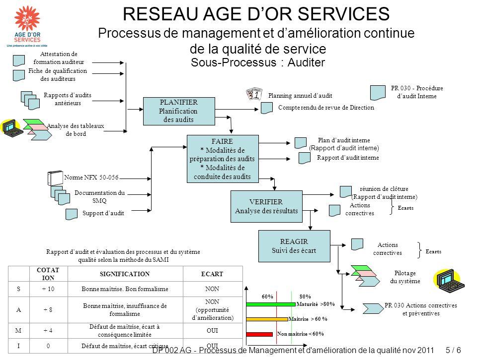 Sous-Processus : Auditer