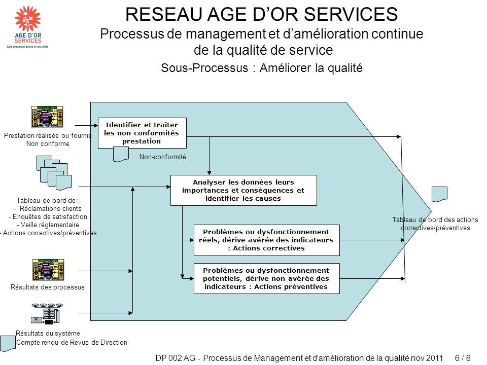 Sous-Processus : Améliorer la qualité