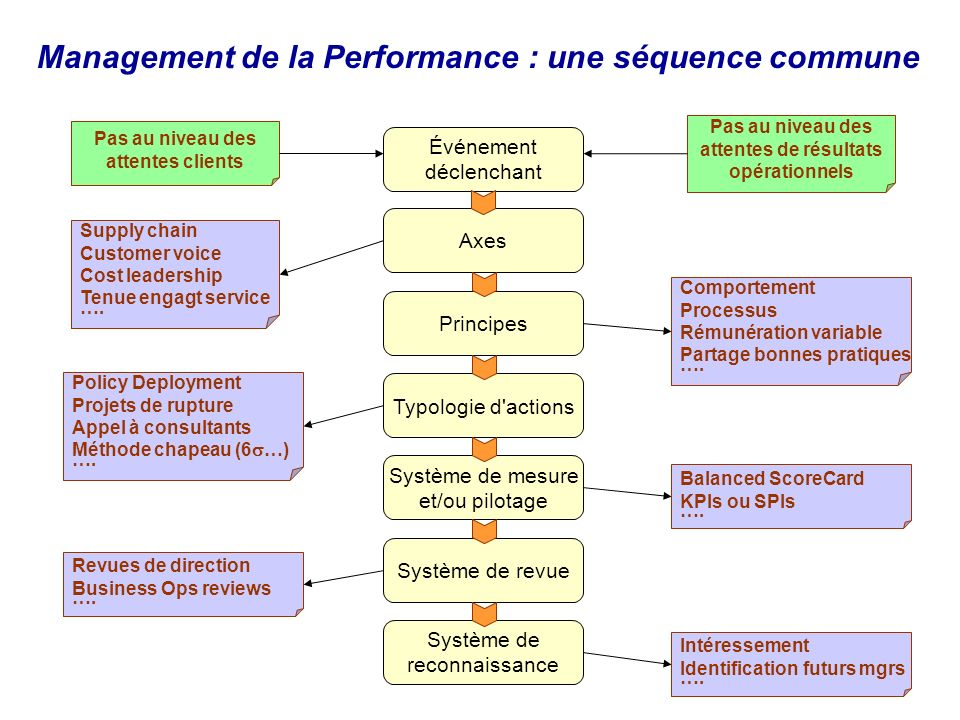 Management de la Performance : une séquence commune
