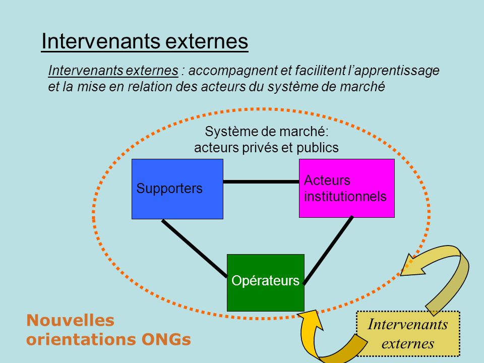 Intervenants externes