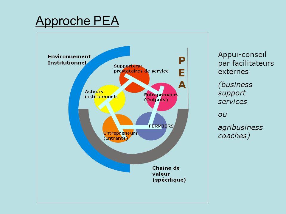 Approche PEA Appui-conseil par facilitateurs externes