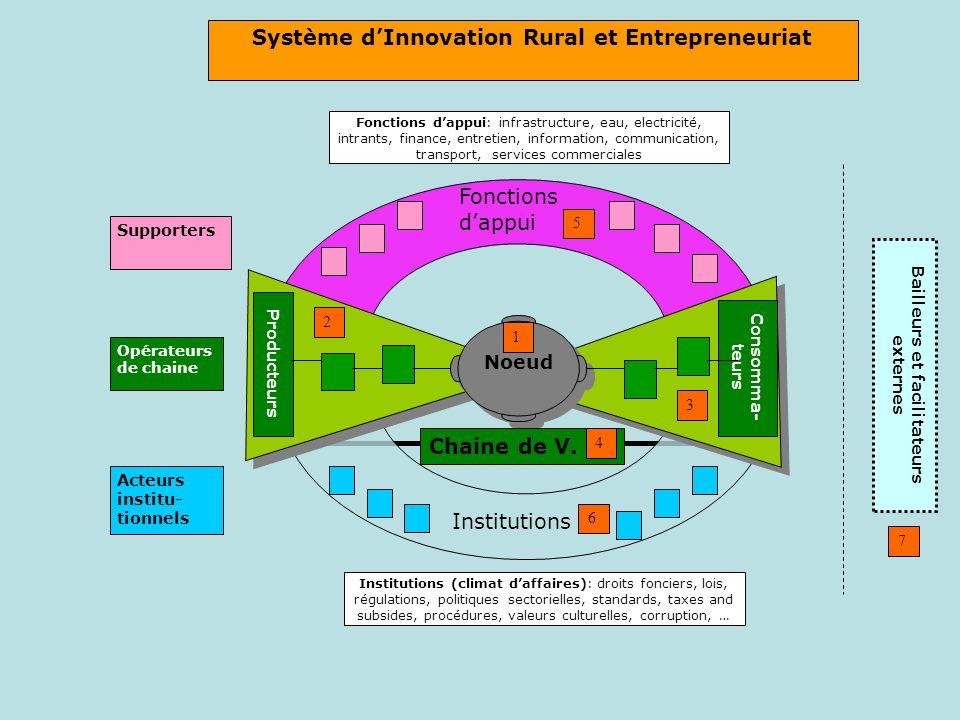 Système d'Innovation Rural et Entrepreneuriat