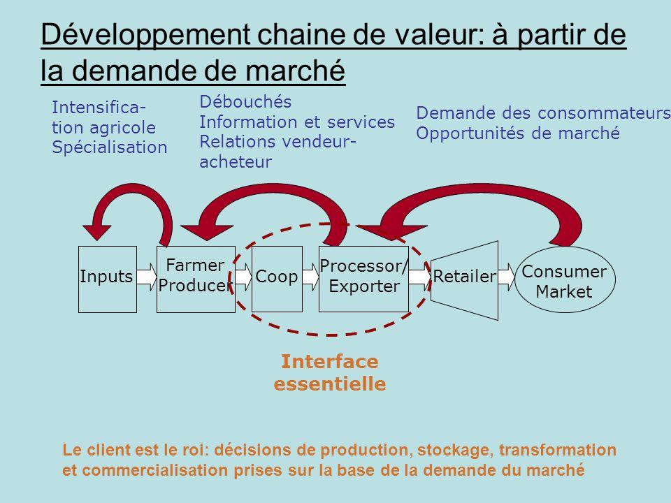 Développement chaine de valeur: à partir de la demande de marché