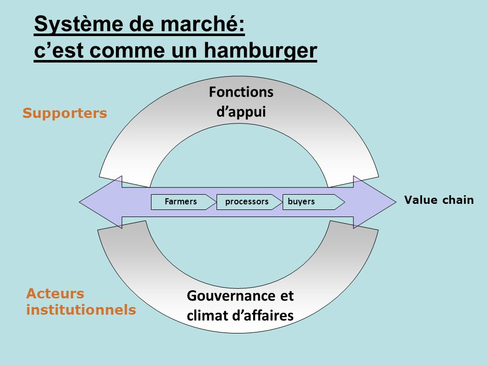 Système de marché: c'est comme un hamburger