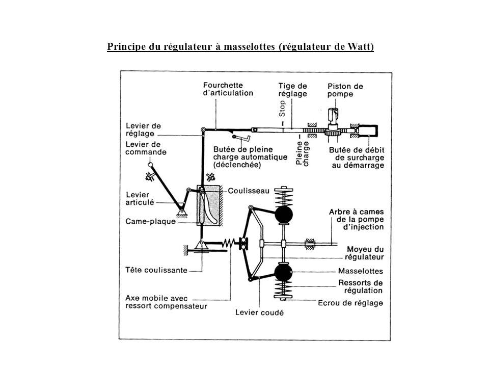 Principe du régulateur à masselottes (régulateur de Watt)