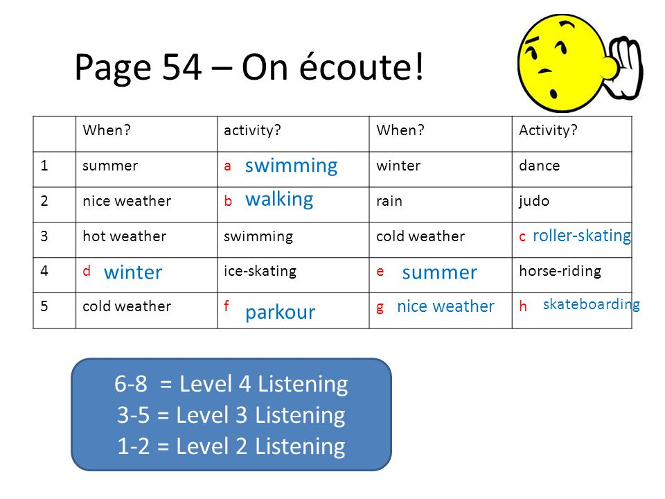 Page 54 – On écoute! 6-8 = Level 4 Listening 3-5 = Level 3 Listening