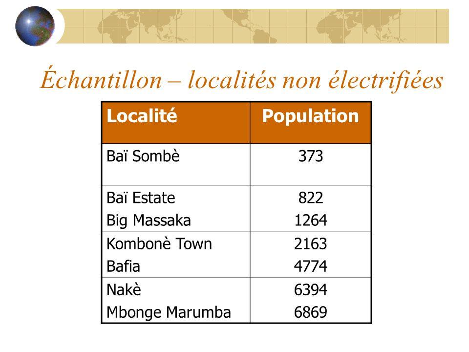Échantillon – localités non électrifiées