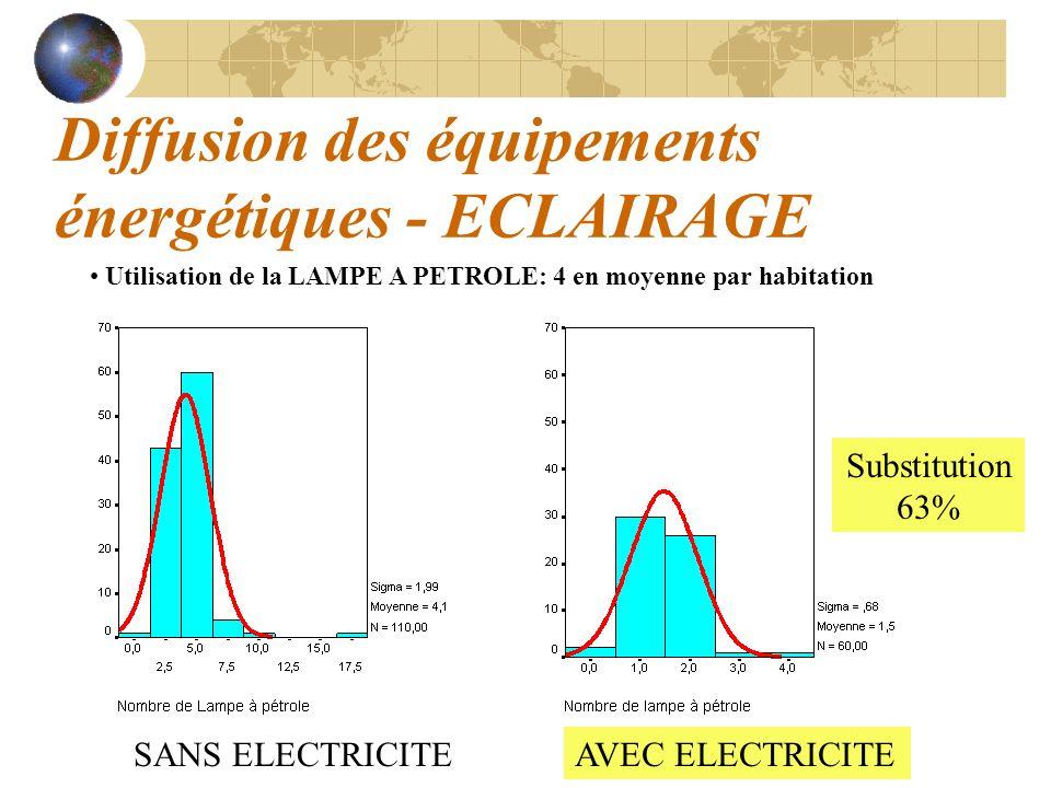 Diffusion des équipements énergétiques - ECLAIRAGE