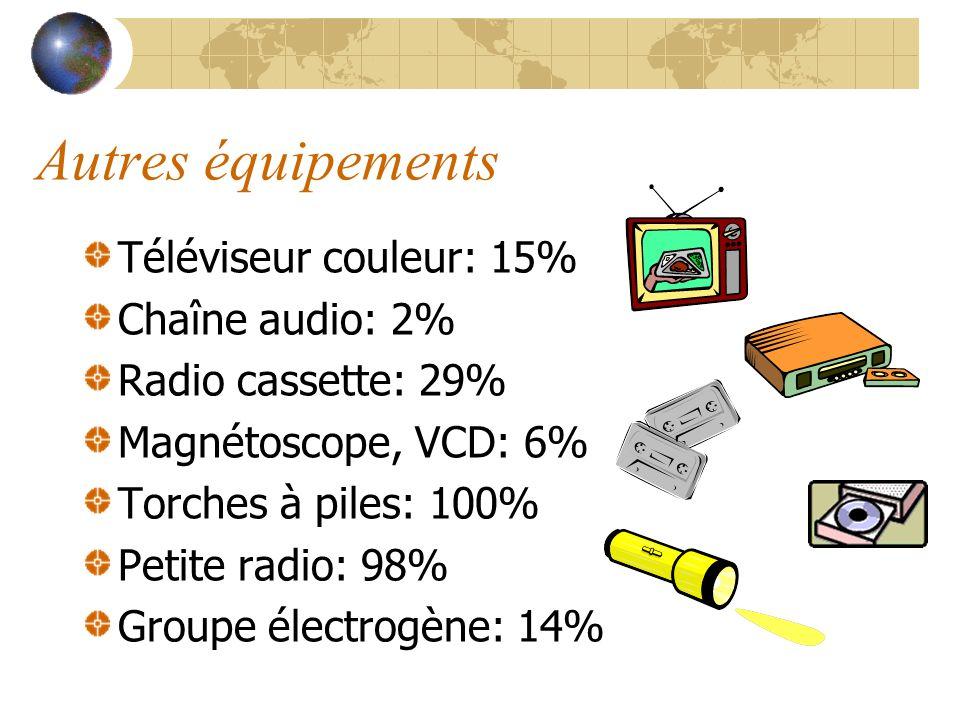 Autres équipements Téléviseur couleur: 15% Chaîne audio: 2%
