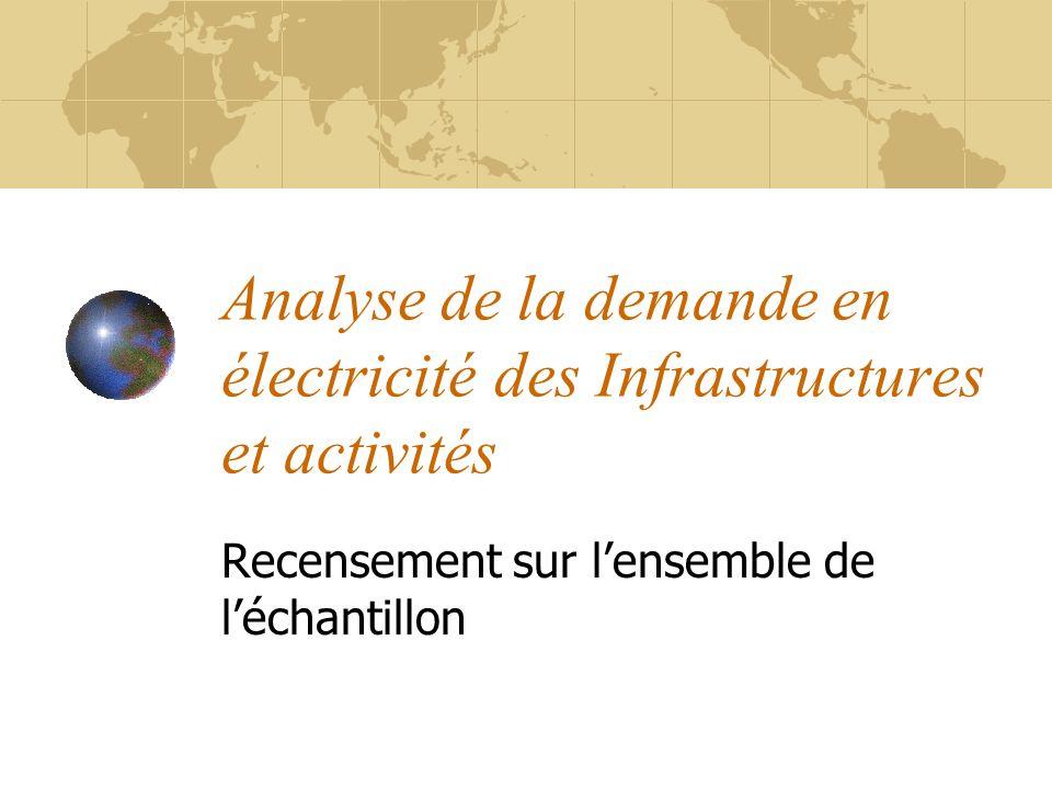 Analyse de la demande en électricité des Infrastructures et activités