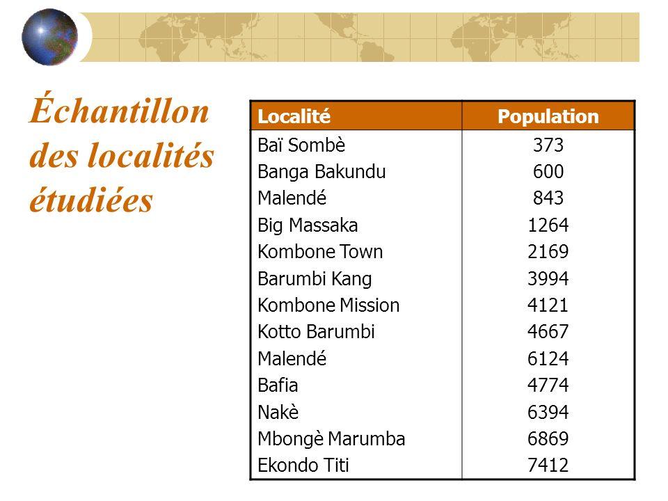 Échantillon des localités étudiées