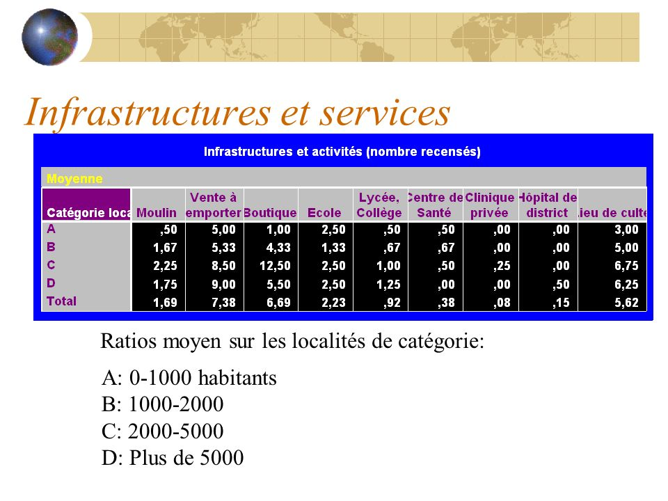 Infrastructures et services