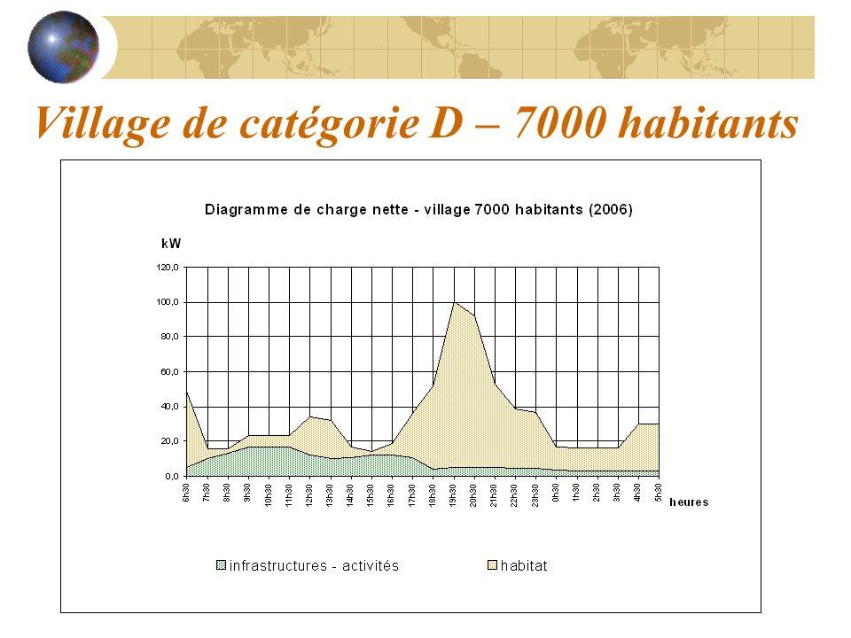 Village de catégorie D – 7000 habitants